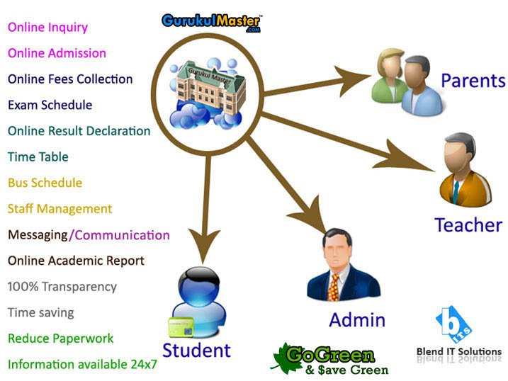 how to use school management software